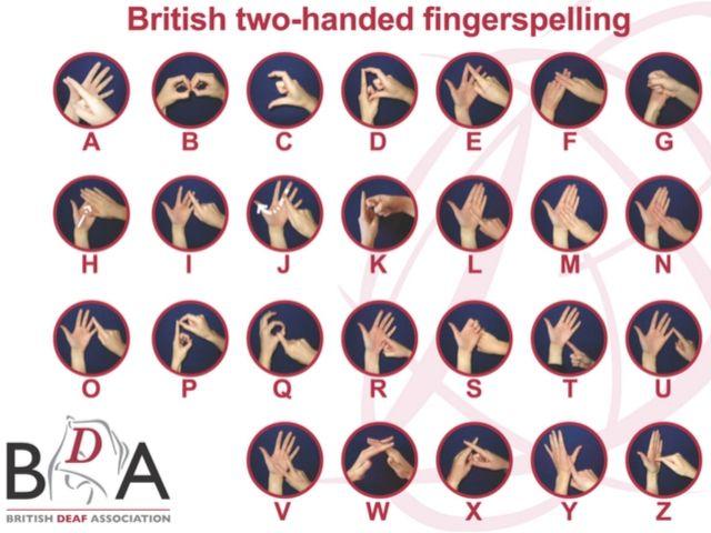 British Sign Language Fingerspelling Alphabet